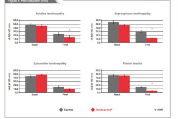 Nghiên cứu quan sát, tiến cứu đánh giá hiệu quả của Tendoactive® trong điều trị các bệnh lý gân